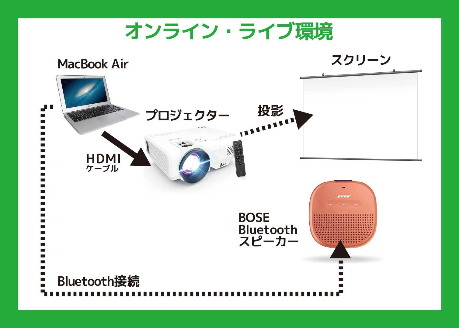 オンライン・ライブ視聴環境図