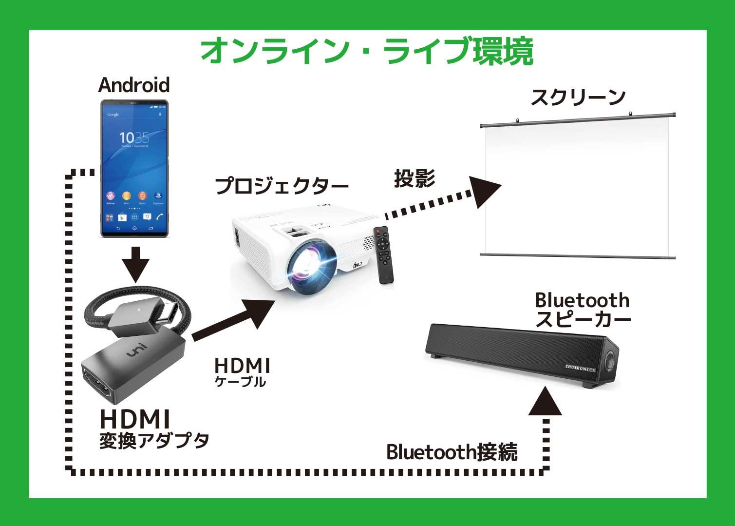 オンライン・ライブ視聴環境 Android