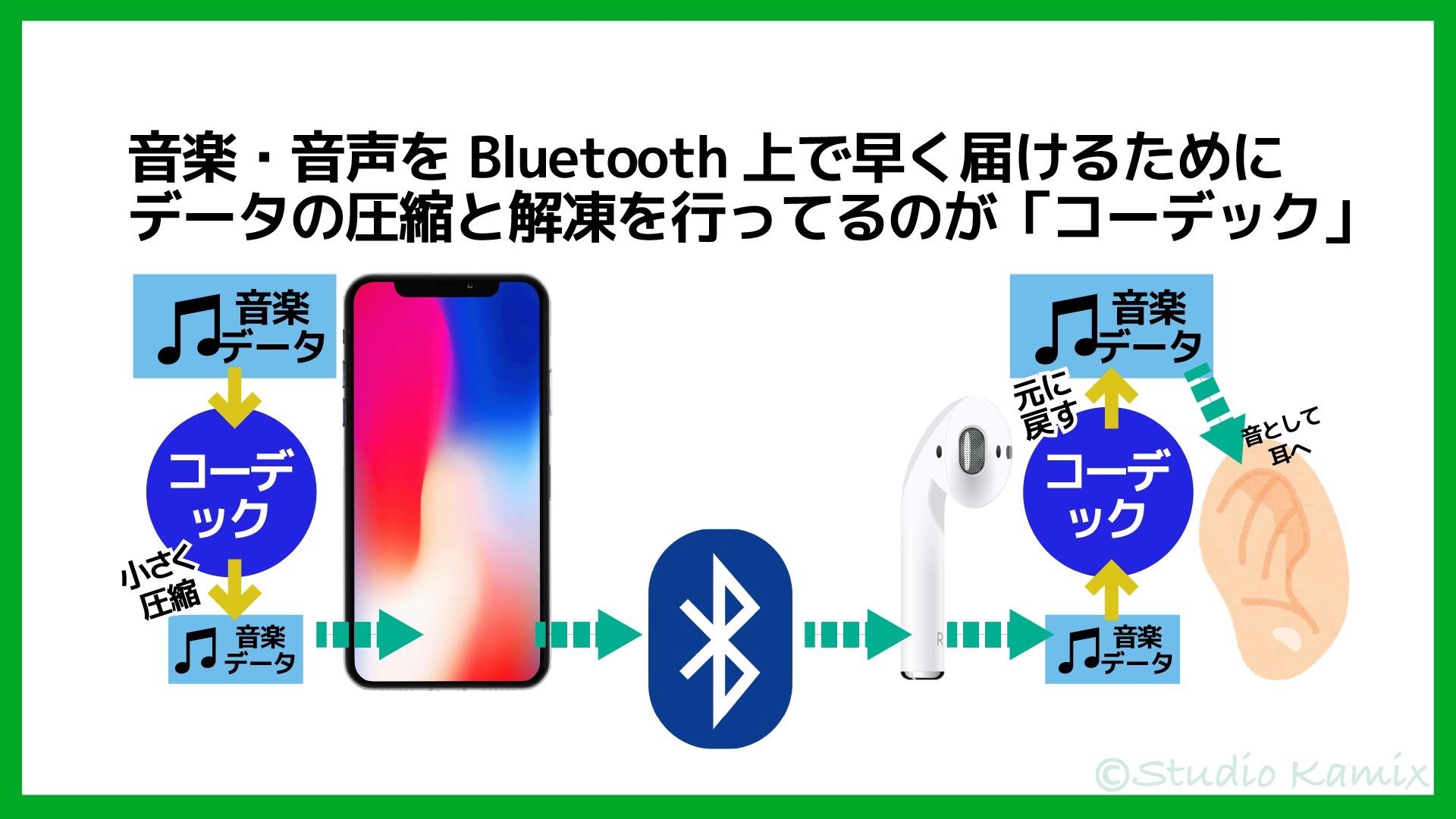 Bluetoothコーデック解説