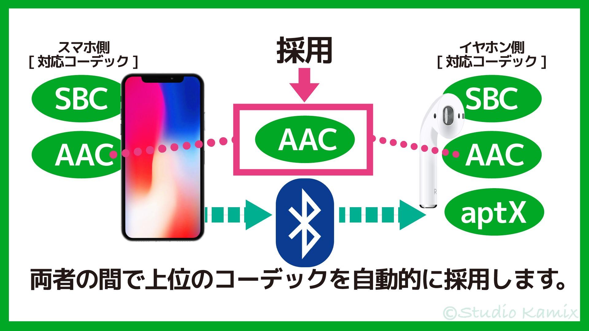Bluetoothコーデック 上位互換