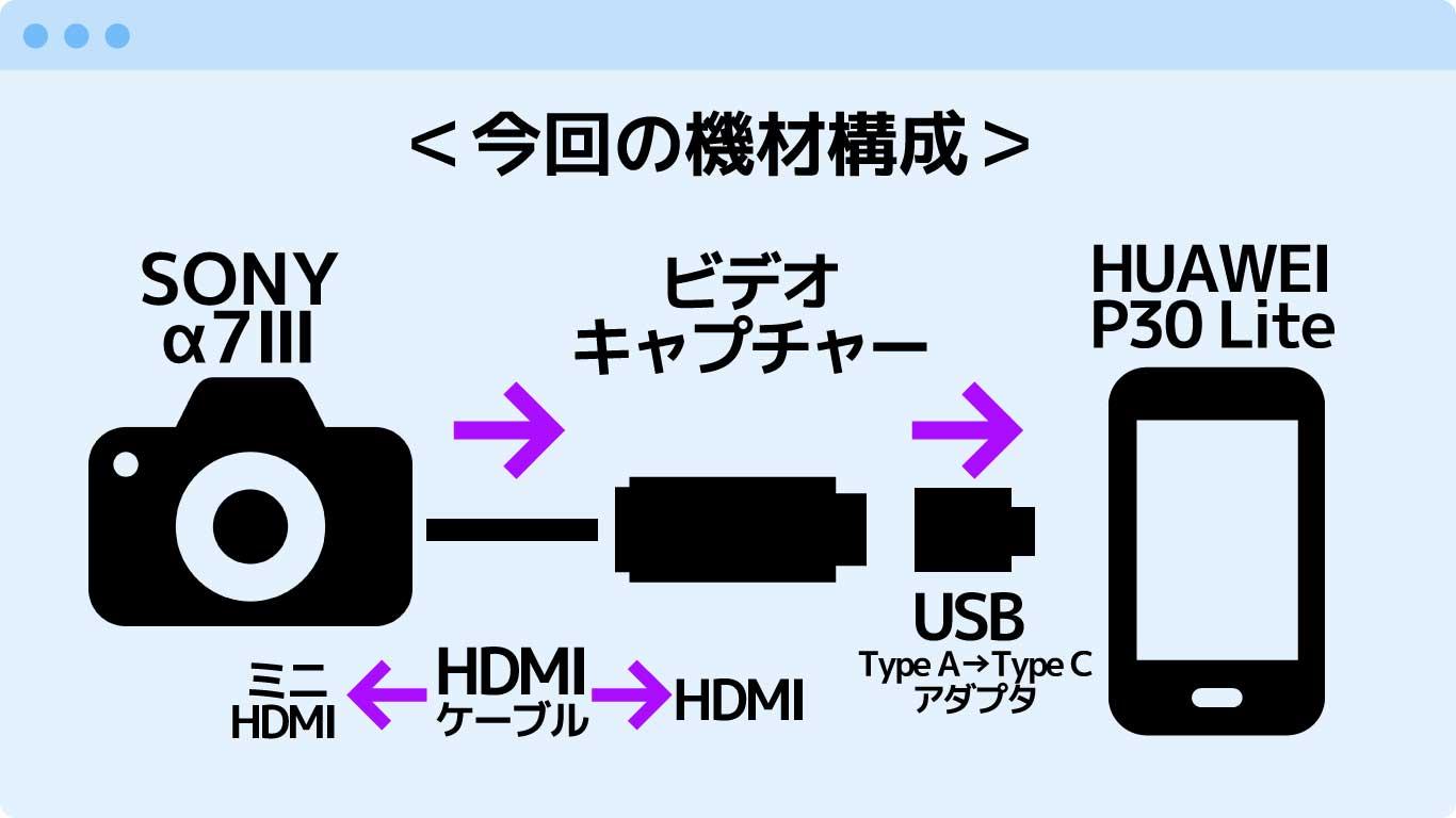 スマホのカメラ・モニター化